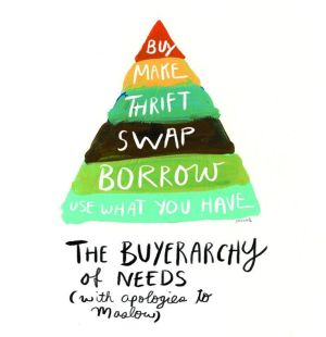triangle with 6 parts and text similar to the food pyramid idea where the slices start at the top as smallest and move to largest. It is called the buyerarchy of needs with apologies to maslow and starting from the top the slices read: buy, make, thrift, swap, borrow, use what you have.